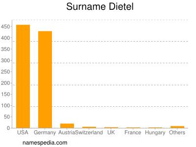 Surname Dietel