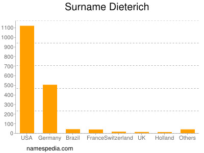 Surname Dieterich