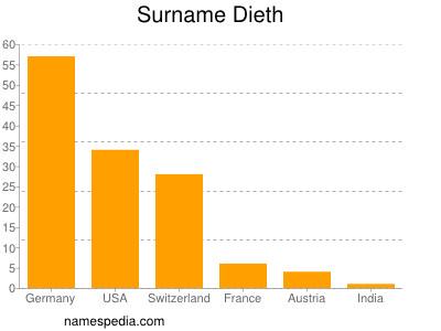 Surname Dieth
