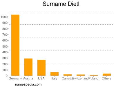 Surname Dietl