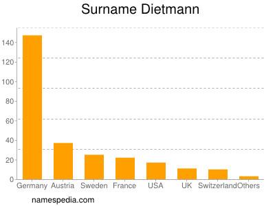 Surname Dietmann