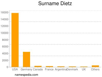 Surname Dietz