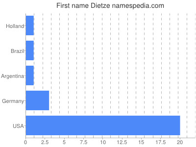 Given name Dietze