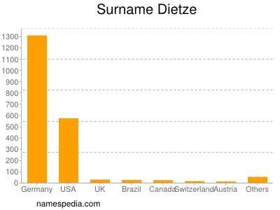 Surname Dietze