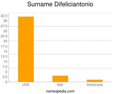 Surname Difeliciantonio
