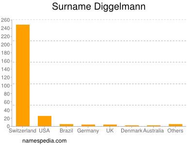 Surname Diggelmann