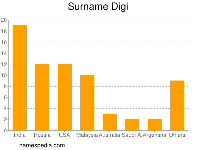 Surname Digi