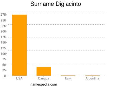 Surname Digiacinto