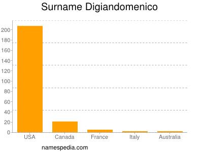 Surname Digiandomenico