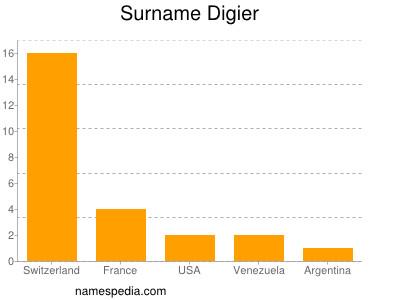 Surname Digier