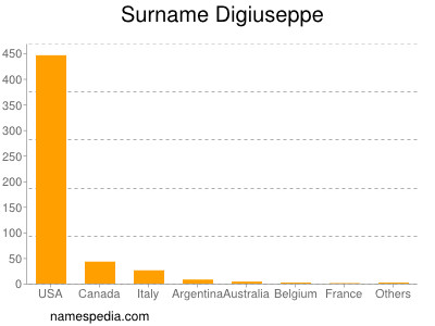 Surname Digiuseppe