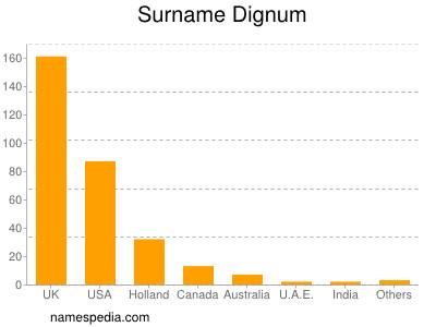 Surname Dignum