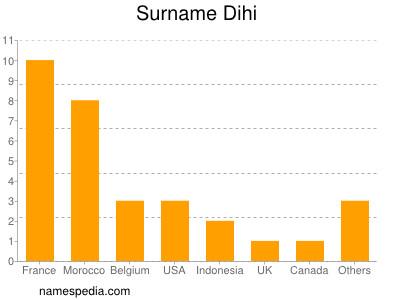 Surname Dihi