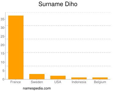 Surname Diho