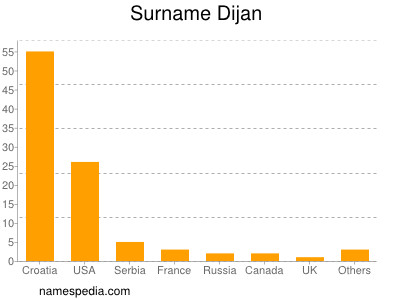 Surname Dijan