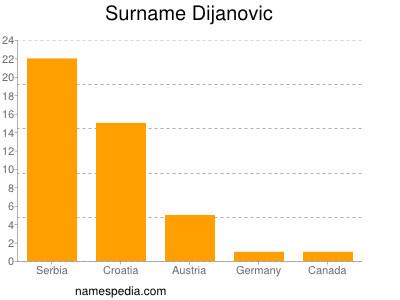 Surname Dijanovic