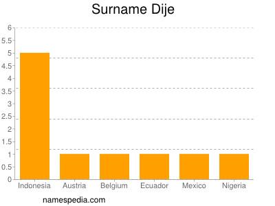 Surname Dije