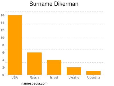 Surname Dikerman