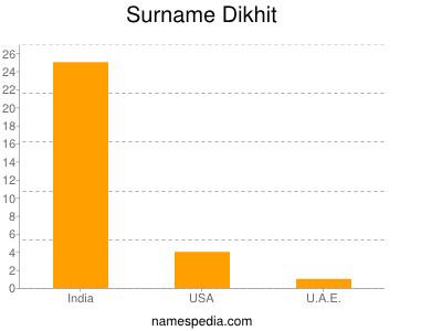 Surname Dikhit