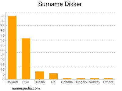 Surname Dikker