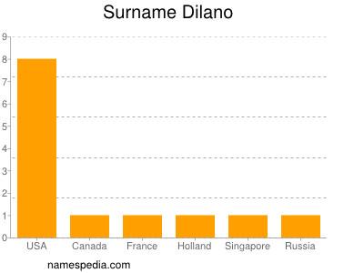 Surname Dilano