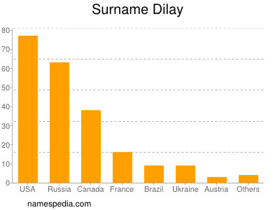Surname Dilay
