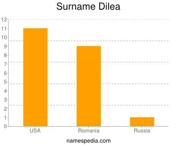 Surname Dilea