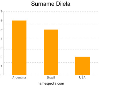 Surname Dilela