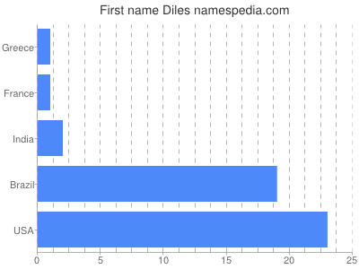 Given name Diles