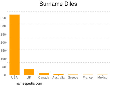 Surname Diles