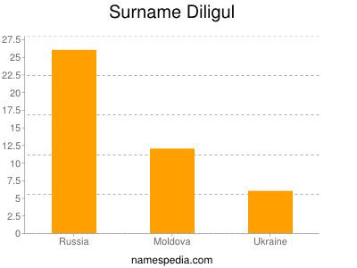 Surname Diligul