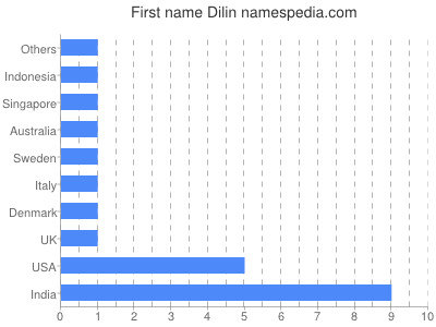 Given name Dilin
