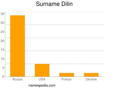 Surname Dilin