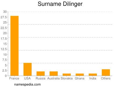 Surname Dilinger