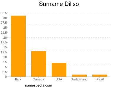 Surname Diliso