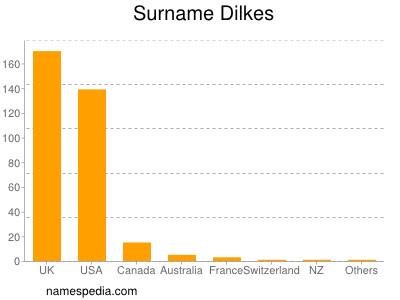 Surname Dilkes