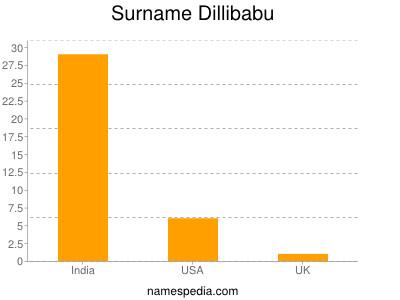 Surname Dillibabu