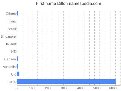 Given name Dillon