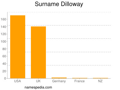 Surname Dilloway