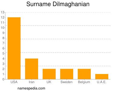 Surname Dilmaghanian