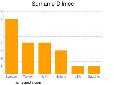 Surname Dilmec