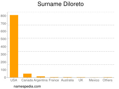 Surname Diloreto
