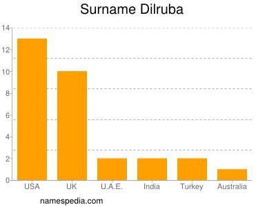 Surname Dilruba