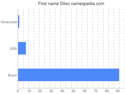 Given name Dilso