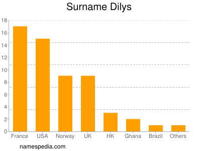 Surname Dilys