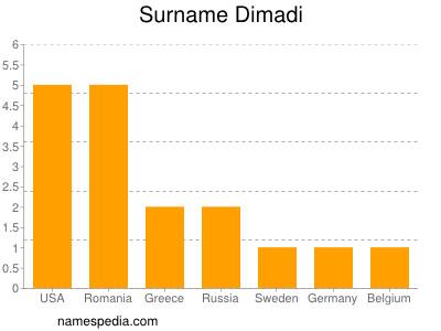 Surname Dimadi