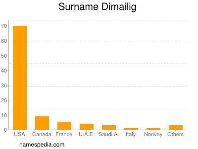 Surname Dimailig
