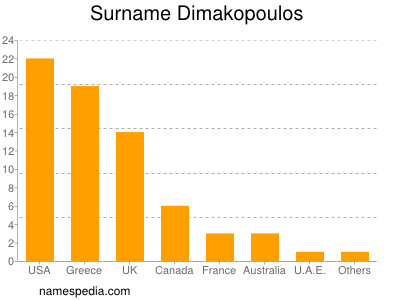 Surname Dimakopoulos