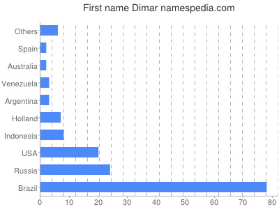 Given name Dimar