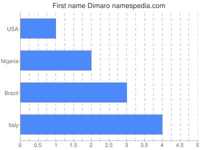 Given name Dimaro